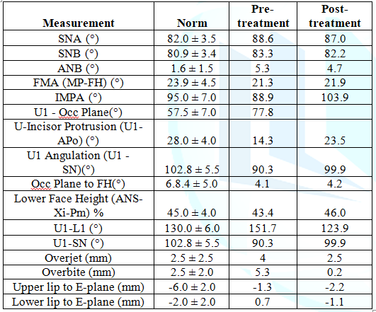 Cephalometric analyze results of pretreatment and post treatment.