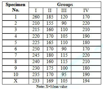 Fracture resistance (in kg) of all groups