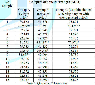 Compressive yield strength values of three different groups.
