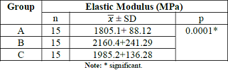 The differences in the value of elastic modulus