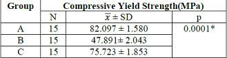 The differences in the value of compressive