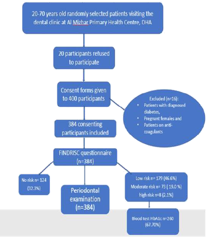 Flowchart depicting the procedure of sample selection and clinical examination.