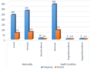 Distribution of the study participants according to the Demographic factors and health condition.