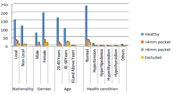 Association between demographic factors and periodontal condition.