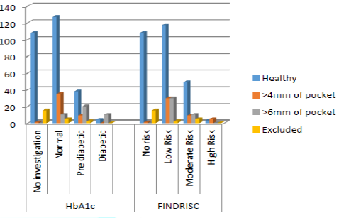 Association between FINDRISC score, HbA1c level and periodontal condition.
