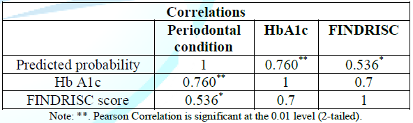 The Correlation matrix between FINDRISC, HbA1c and Predictive probabilities of periodontal condition.