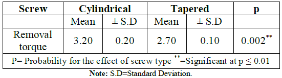 The descriptive analysis data of the removal torque of both miniscrew types.