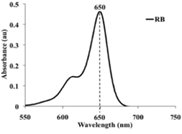 A diagram showing UV-absorption spectrum of RB showed maximum absorption peak at 650 nm.