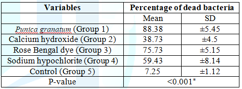 The mean, Standard Deviation (SD) values of percentage of dead bacteria of control group and all experimental groups.