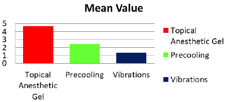 Comparison of mean pain scores of the three groups of pre anesthesia.