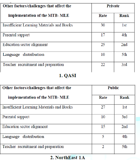 Factors affecting the implementation of the MTB-MLE