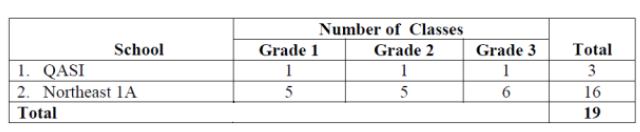 Number of Grades 1, 2 and 3 Classes in the two Schools.