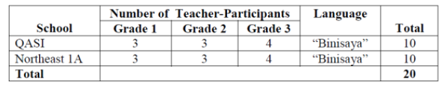 The Distribution of Teacher-Participants in the two
