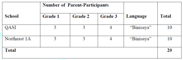 The Distribution of Parent-Participants in the two Schools.