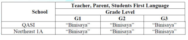 Teachers, Parents, and Students First Languages in Grades 1, 2 and 3.