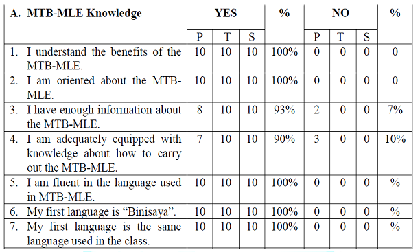 Participants Responses for the MTB-MLE Knowledge (Private).