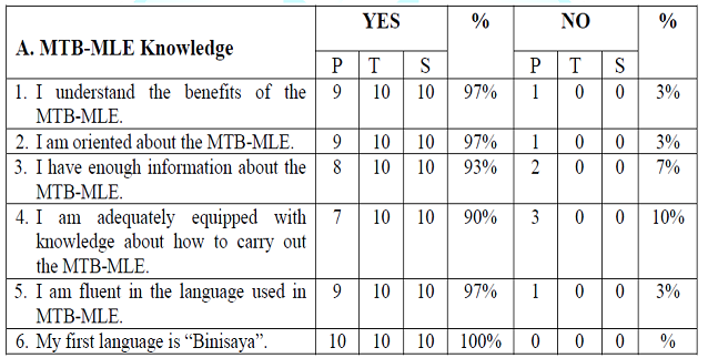 Participants Responses for the MTB-MLE Knowledge (Public).