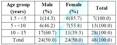 Age and sex distribution of definite tb cases (n=
