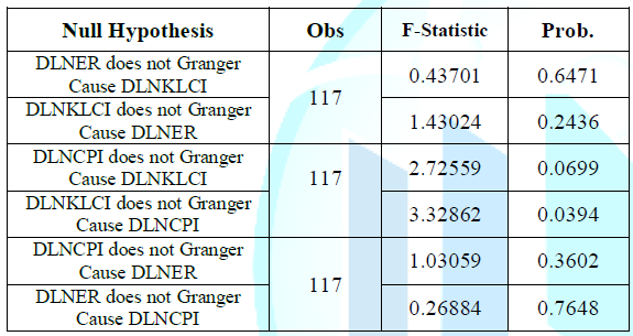 Granger Causality Test Results.