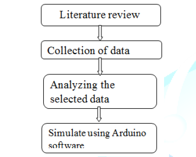 Methodology of the project.