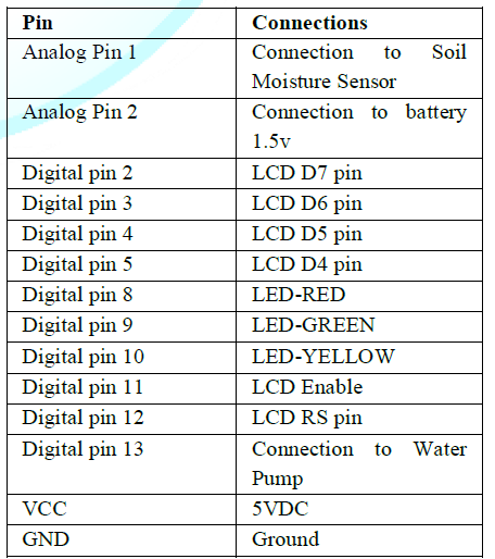 Selected pins on Arduino.