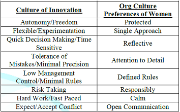 Incongruent factors of innovation