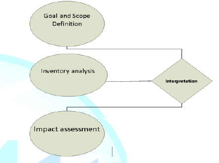 Methodological Framework for Life Cycle Assessment