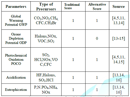Environmental Impacts of traditional and supercritical fluid