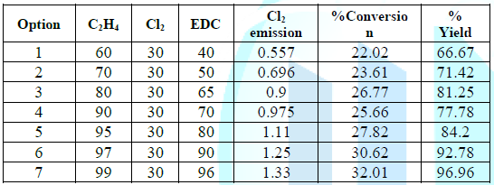 Conversion Rate of the Chlorination Reaction.