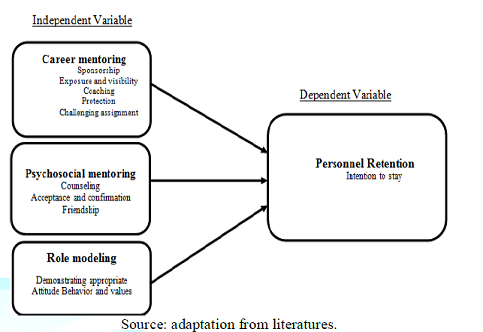 Conceptual framework illustrating the effect of mentoring on personnel retention.