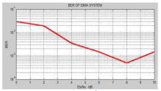 BER response of IDMA System.