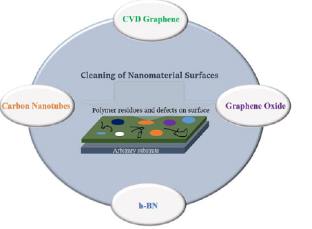 Schematic of cleaning of various nanomaterial surfaces