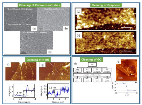 Cleaning process of various nanomaterial surfaces such as carbon nanotubes