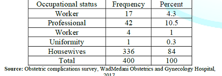 Occupational Distribution of Respondents.
