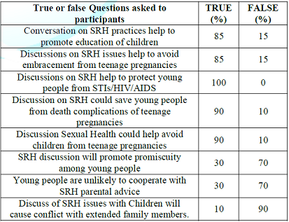 Lecturers Opinion on SRH education between parents and adolescents