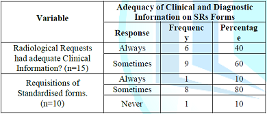 Adequacy of Clinical and Diagnostic Information