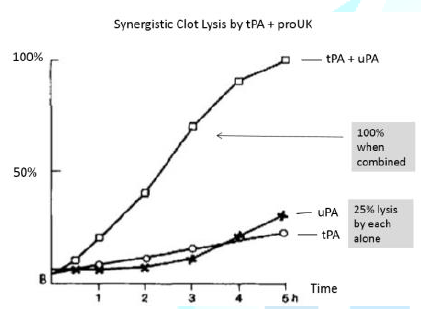 Lysis by tPA/uPA alone or in combination.