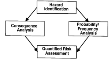 Hazard Analysis Methodology