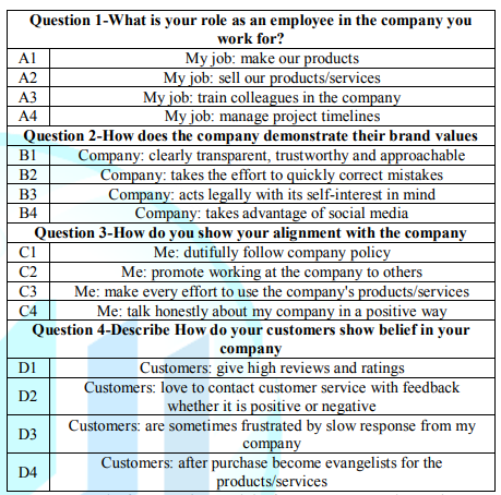 The four questions and the four answers to each question