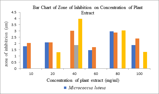 Bar Chart of Zone of Inhibition on Concentration