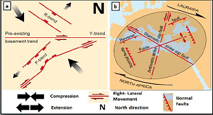 The oblique extension (a) and the convergent wrench (b) tectonic models