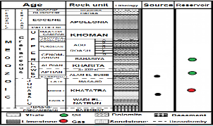 Generalized stratigraphic column of the western desert, Egypt (modified after EGPC 1992) [3].