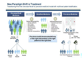 Frost and Sullivan: new paradigm shift in treatment