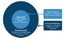 Personalized and precision medicine