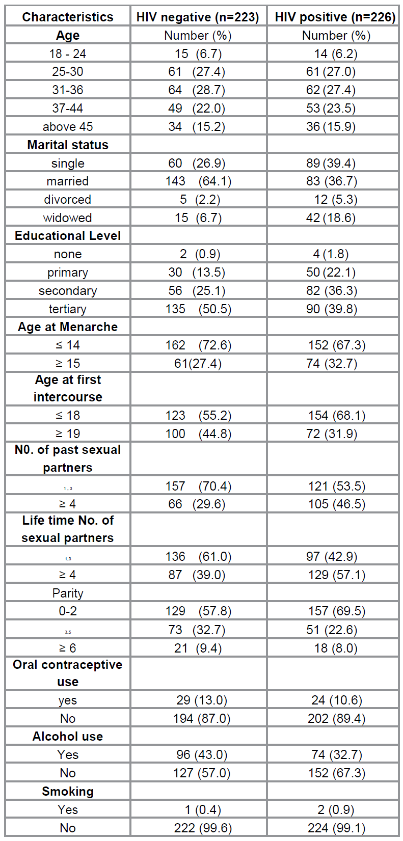 Socio-demographic and Clinical
