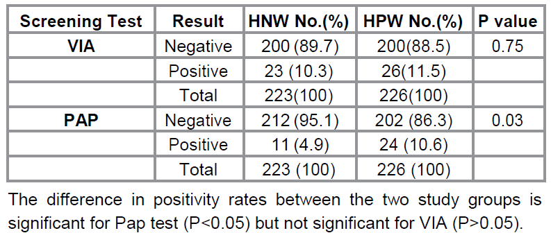 Positivity rate of VIA and Pap test