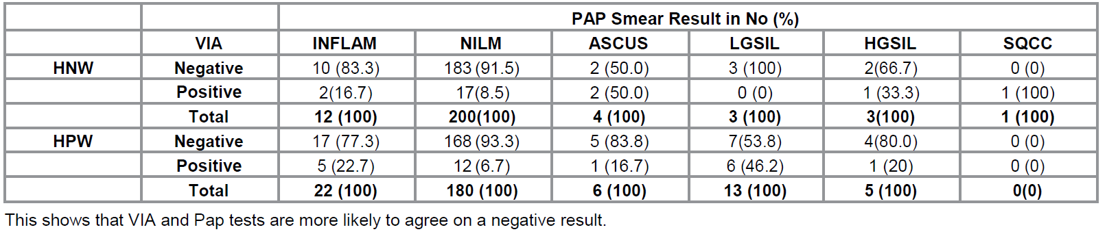 : Distribution of VIA results in relation to Pap