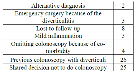 Table 2: Reasons for not doing an additional colonoscopy