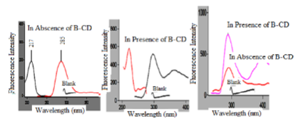 Emission and excitation spectra of bimatoprost (50 ng/mL) in absence and presence of β –CD at ʎem 285 nm and ʎex 217 nm.