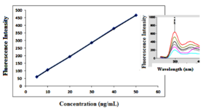 Fluorimetric calibration curves of bimatoprost at concentration range of, 5.00 – 50.00 ng/mL in presence of 1.5 mL of 1% β-CD at λem 285 nm and λex 217 nm.